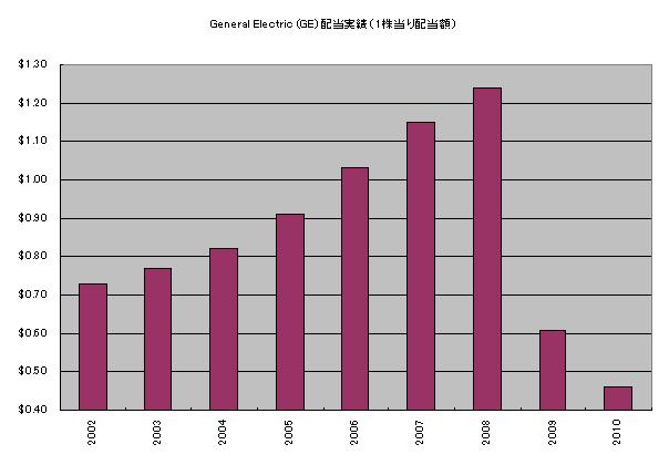 GE配当実績2009年前後