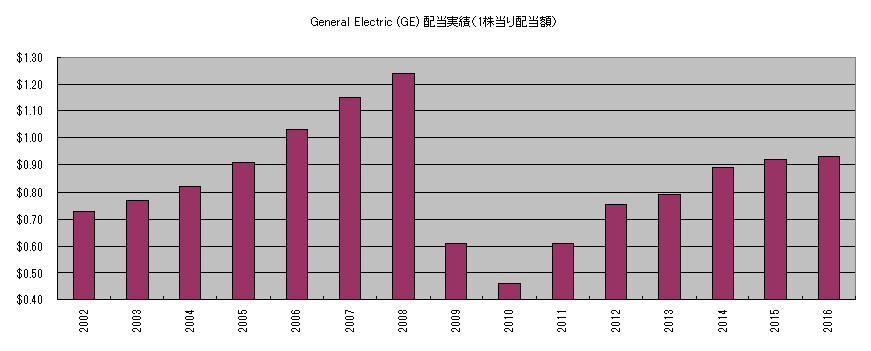 GE配当実績2002-2016