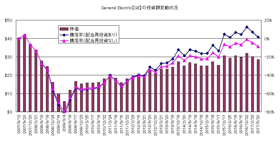 GE投資額変動状況