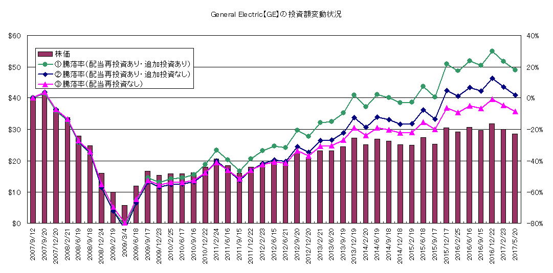 GE配当再投資試算(2)
