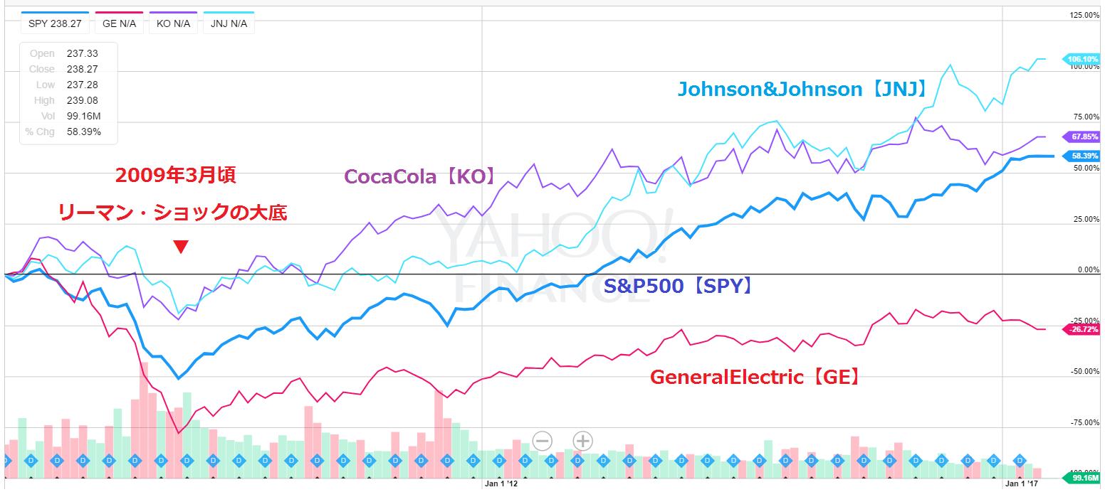リーマン・ショック~現在の株価推移状況