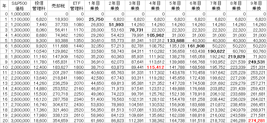 投信・ETF経費比較20年