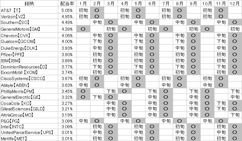 配当カレンダー星取表
