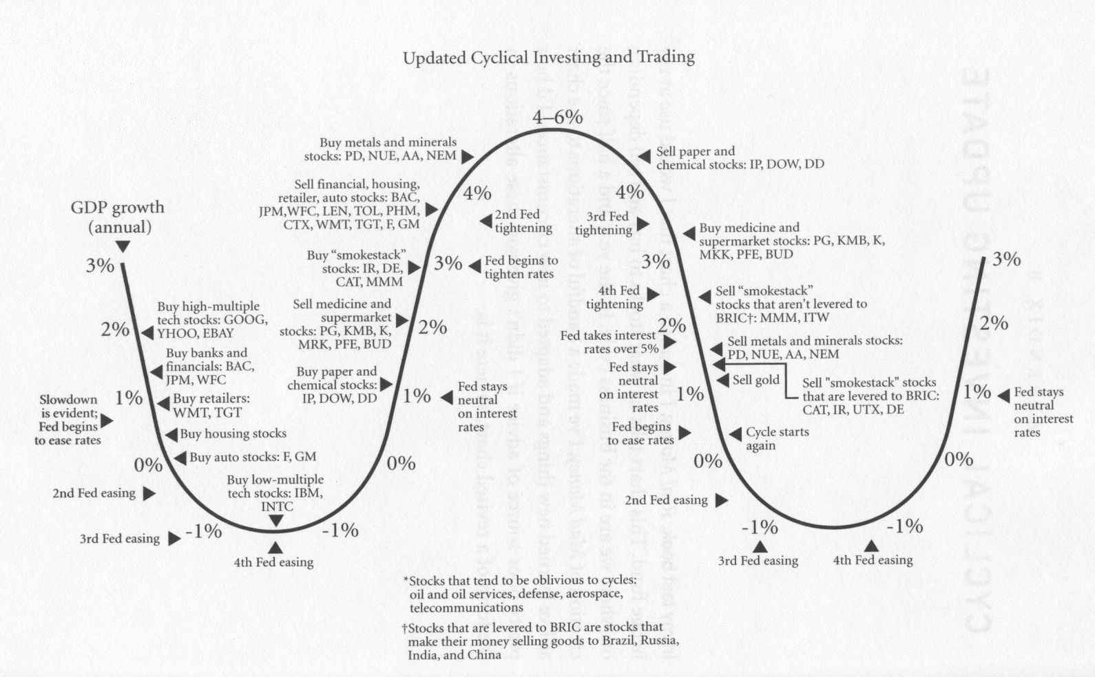 Cyclical Investing and Trading Cycle