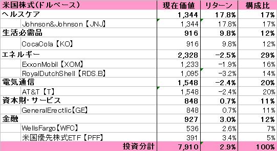1706運用状況(中間検証)