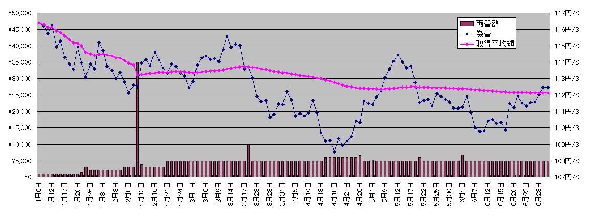 為替グラフ20170630