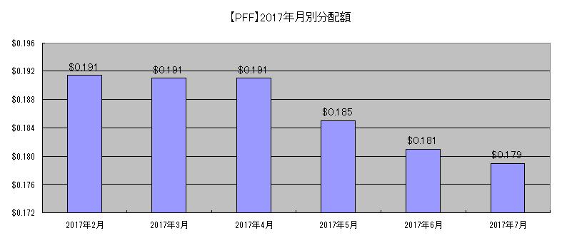 PFF分配額(2017年月別)