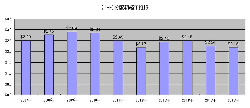 PFF分配額推移(2007~2016)