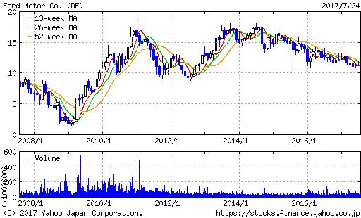 F株価20170725