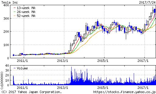 TSLA株価20170725