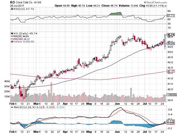 KO株価20170726