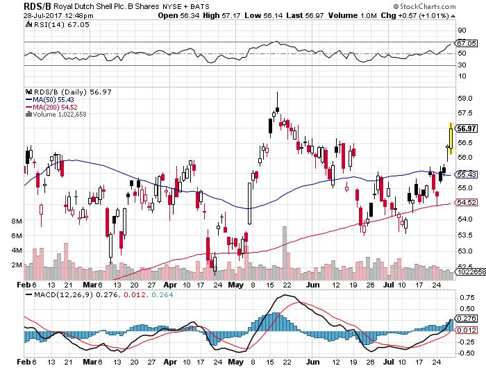 RDSB株価20170728