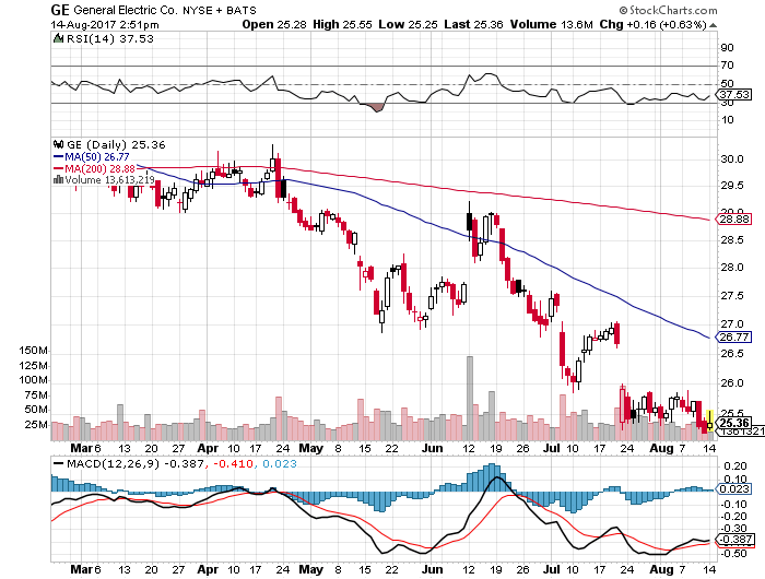 GE株価20170814