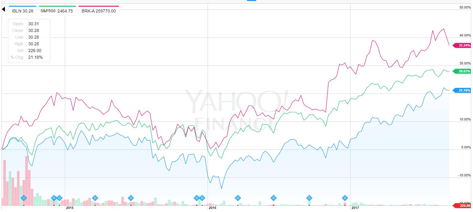 ビリオネア株価比較
