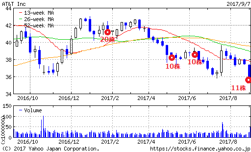 T2017年株購入推移