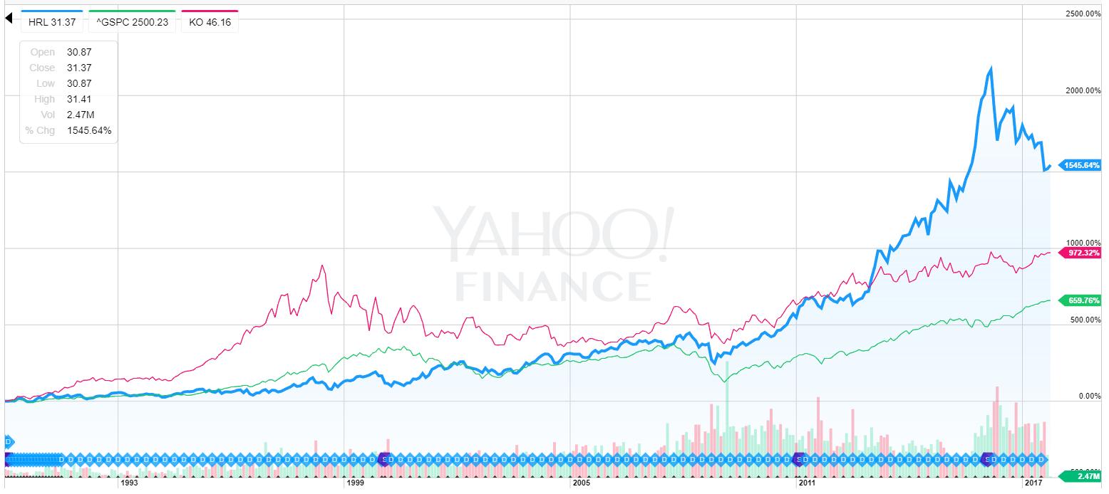HRL株価推移