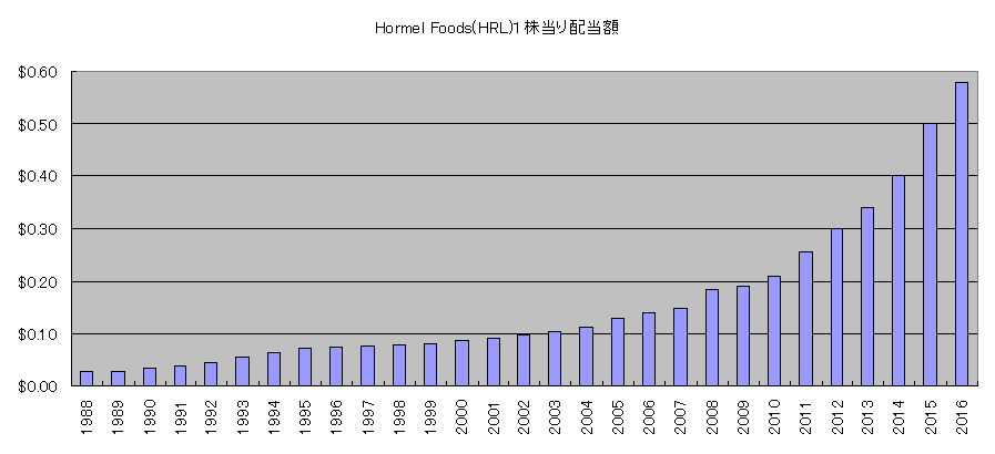 HRL配当額推移