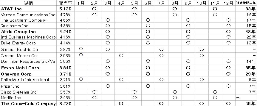 配当カレンダー星取表20170920