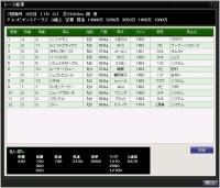 77S10月4週チャンピオンステークスの結果