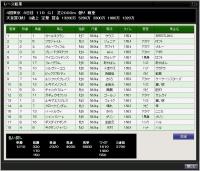 77S11月1週天皇賞の結果
