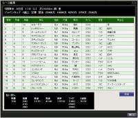 77S12月1週ジャパンカップの結果