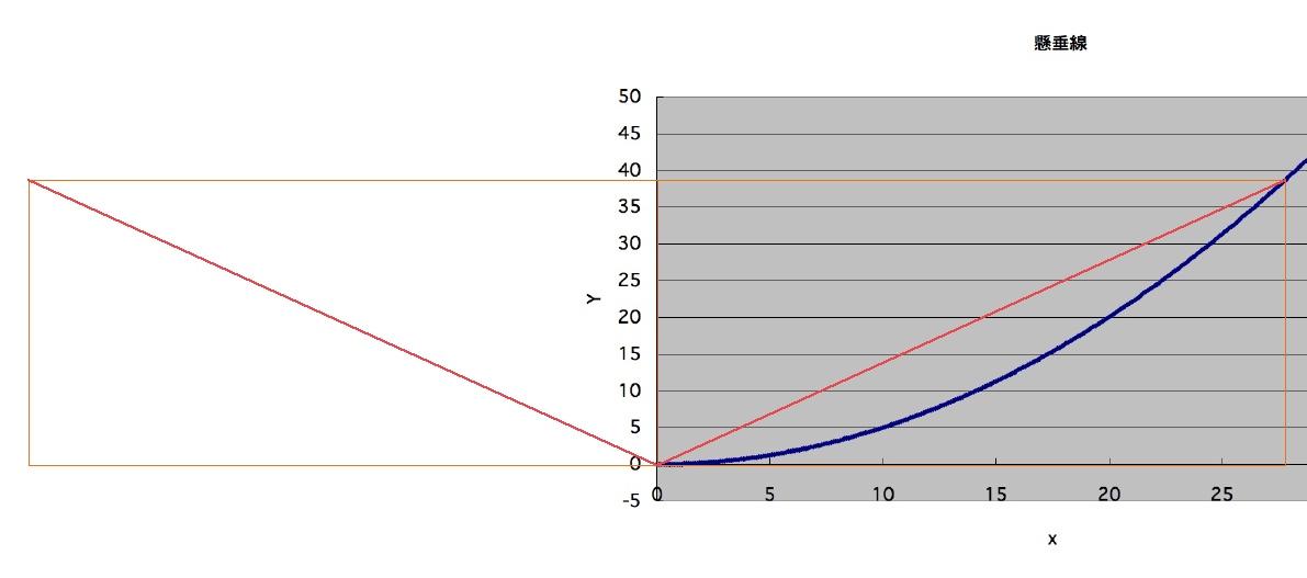 エクセルのグラフ任意とCADの比較1