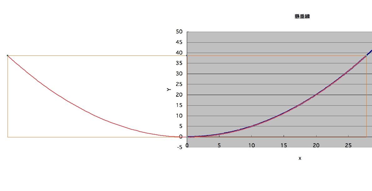 エクセルのグラフ任意とCADの比較2