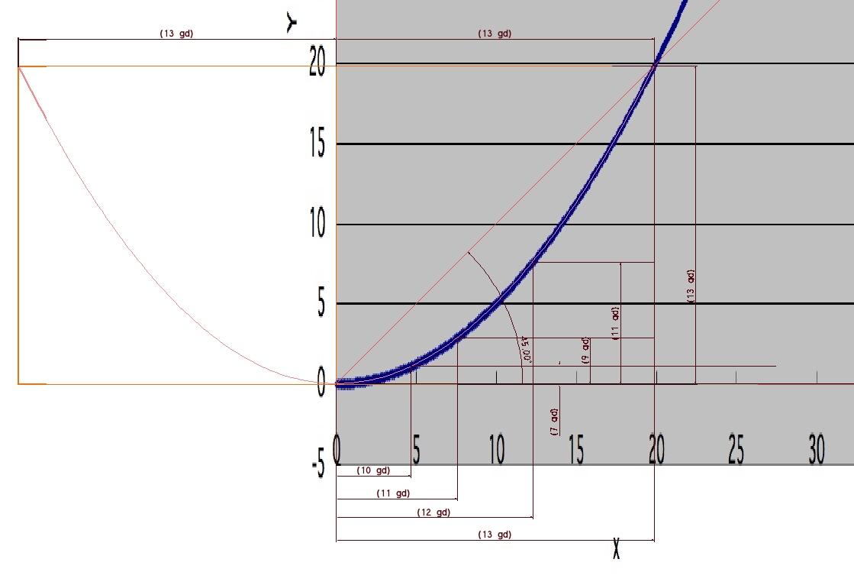 懸垂線と黄金分割の関係