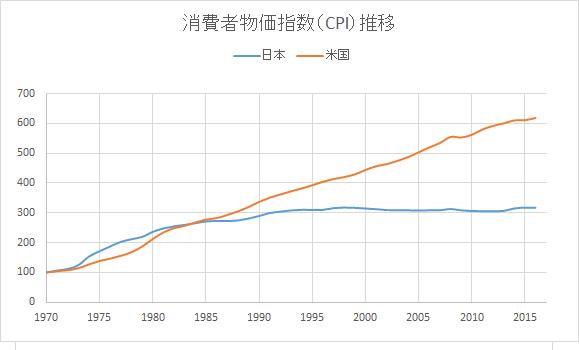 CPI推移_20170923