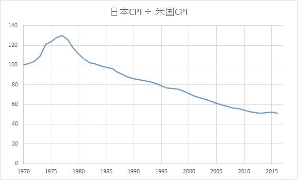 日米CPI対比_20170923