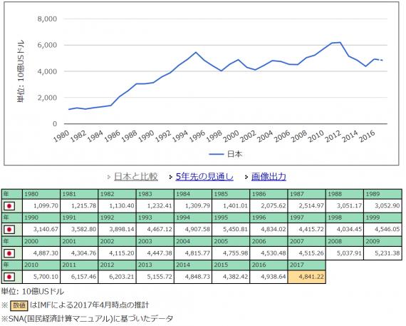 日本GDP推移_20170924