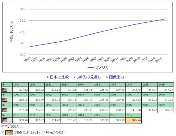 米国人口推移_20170924