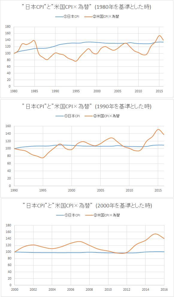 米国インフレ vs 円高 ver2
