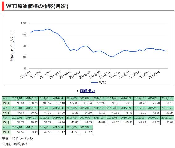 WTI価格推移