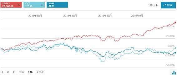 スーパーメジャー株価推移