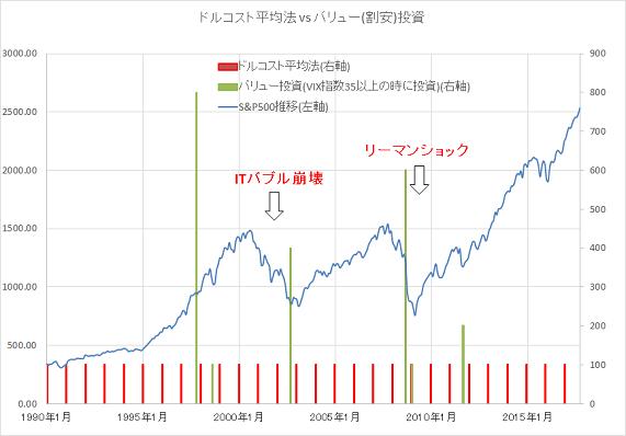 ドルコスト平均法 vs バリュー投資