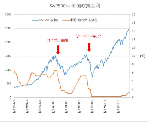 SP500 vs 米国政策金利