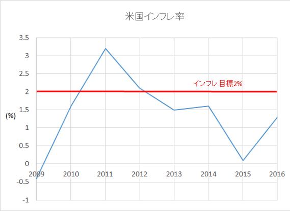 インフレ率推移