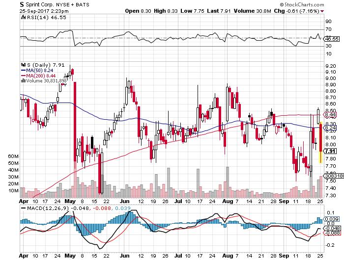 S株価20170925