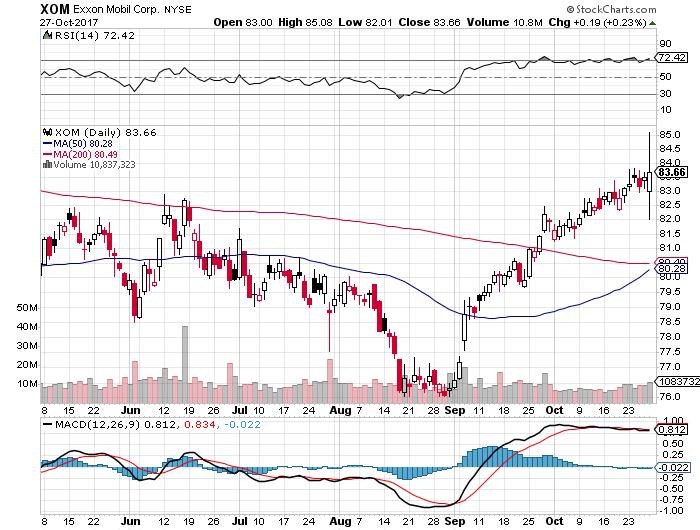 XOM株価20171027